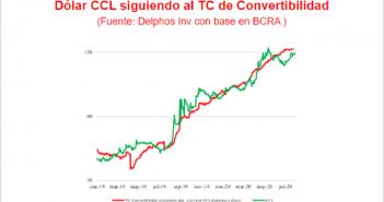 El gráfico que habla: por qué el dólar Convertibilidad y el CCL van de la mano