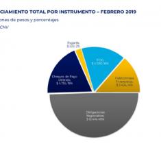 En febrero, por la baja de tasas subió 70% el financiamiento vía mercado