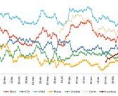 Mejoran la imagen de Macri y las expectativas económicas