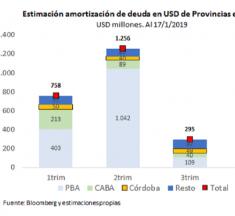 Provincias y privados enfrentarán vencimientos por u$s8.000 millones en 2019